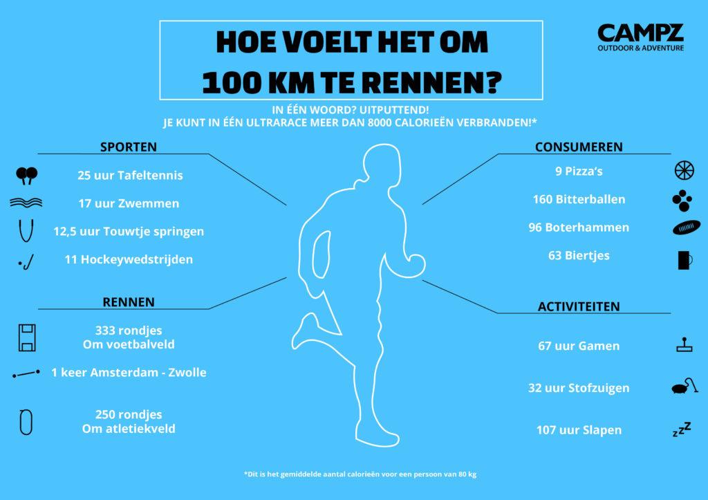 ultramarathon lopen